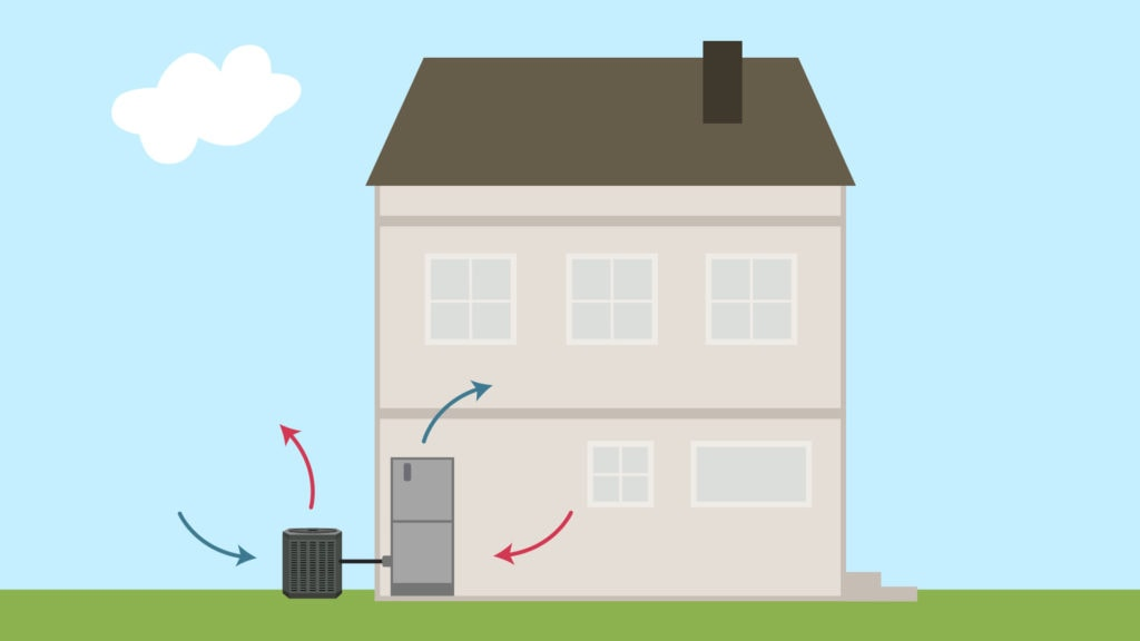 An animated home representing a heat pump and how it works for you home.